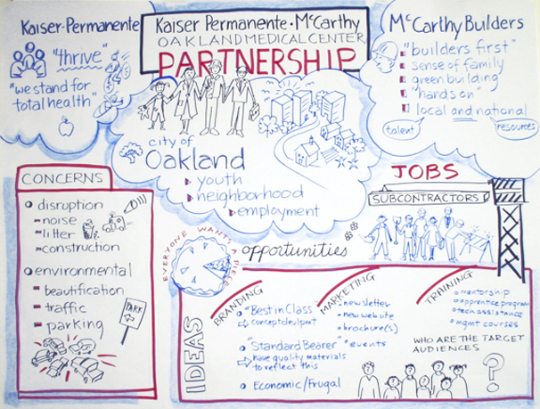Kaiser Permanente/Oakland Graphic Recording